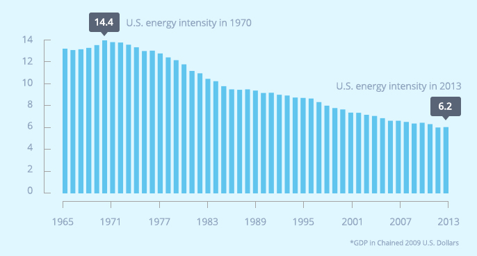 U.S. Energy Intensity, Thousand BTU per Dollar of GDP*
