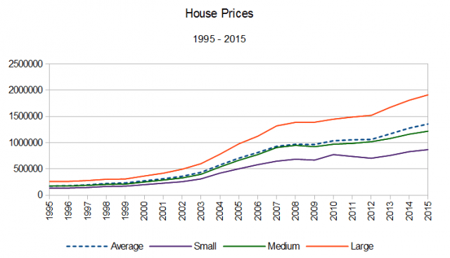 House prices all2