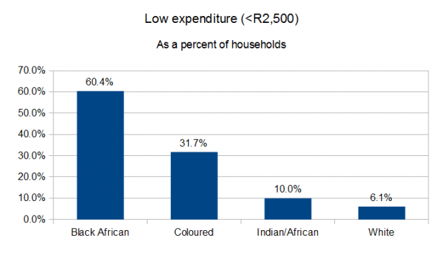 expenditure-low