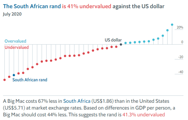 Big Mac Index Adjusted July 2020 - The 'actual' worth of the rand proper now, in line with the Huge Mac Index