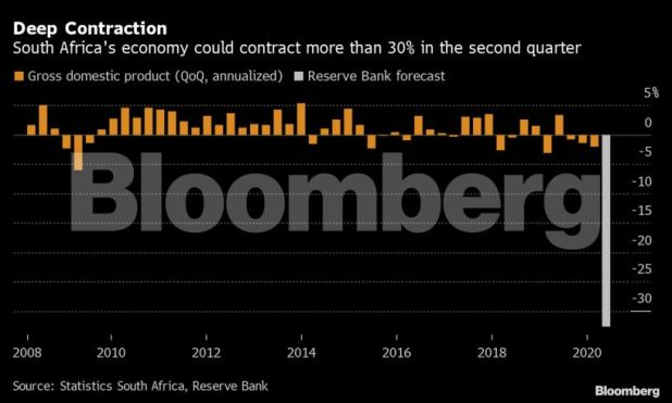 Bllomberg 1 - South Africa's GDP possible shrunk by 32.6% throughout lockdown: Reserve Financial institution