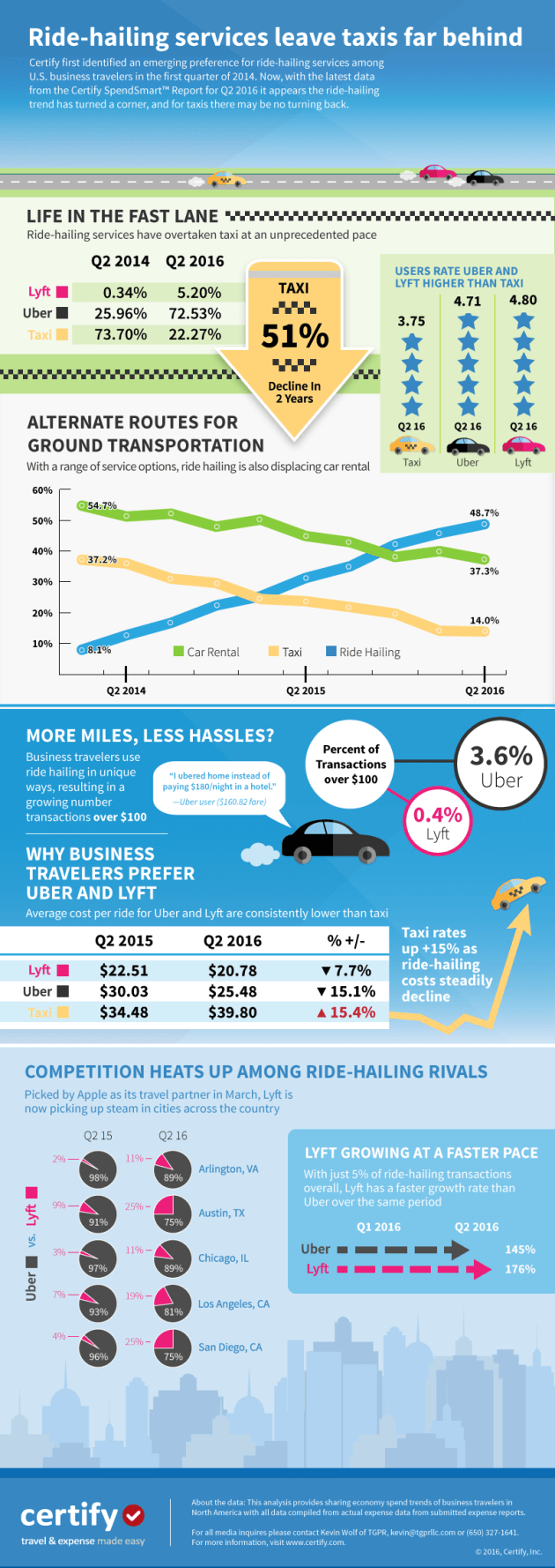 Ride-Hailing Infographic Business Travel Life