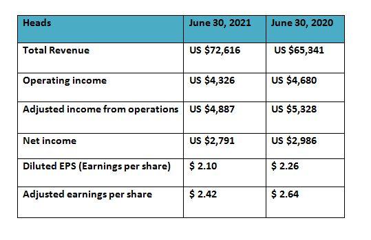 CVS Health Stocks