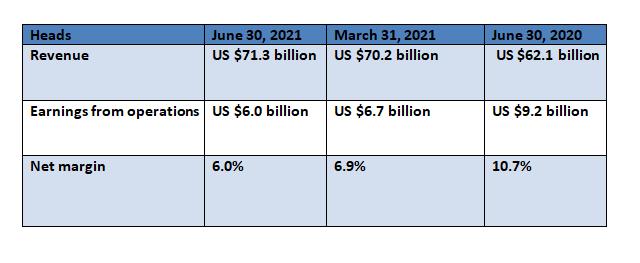 UnitedHealth Group Financial Performance