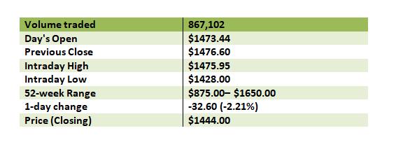 Shopify Stock Performance