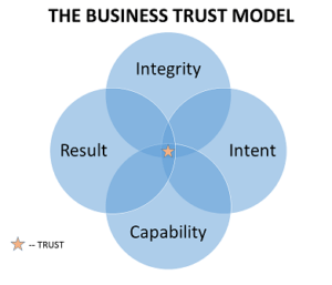 gaining trust in business
