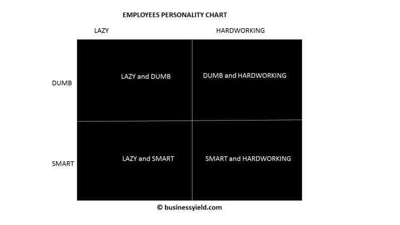 employees personality test chart