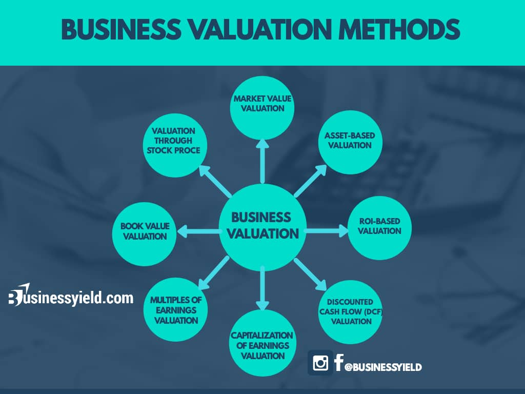 Business Valuation Approaches