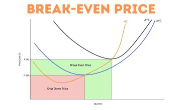 Break-Even-Price