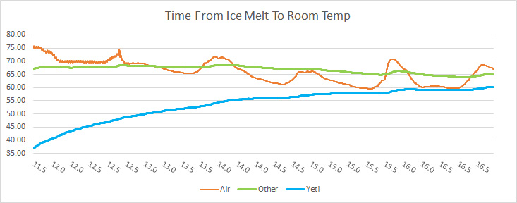 6Time-From-Ice-Melt-To-Room-Temp