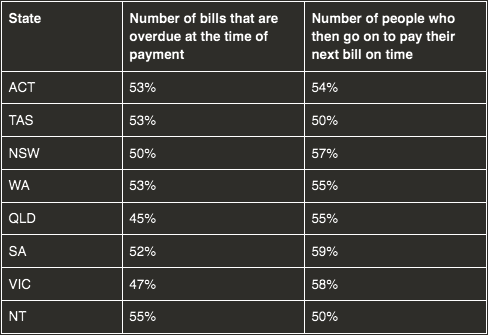 Australians get budget savvy with increasing deferred payment of bills