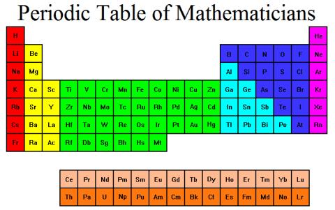 periodic_table_mathematicians