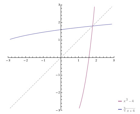 inverse-function