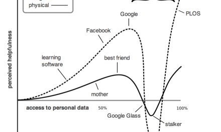 The Invasive Valley of Personalization
