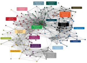 Map showing the interconnected nodes between a variety of subject areas in research.