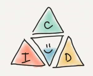 Three triangles surrounding a central triangle with the letters C, I, and D