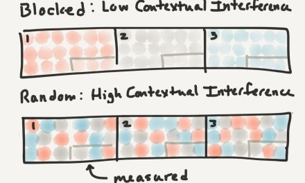 Why high contextual interference?