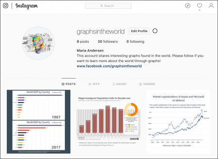 This is an image of the instagram profile page for graphsintheworld