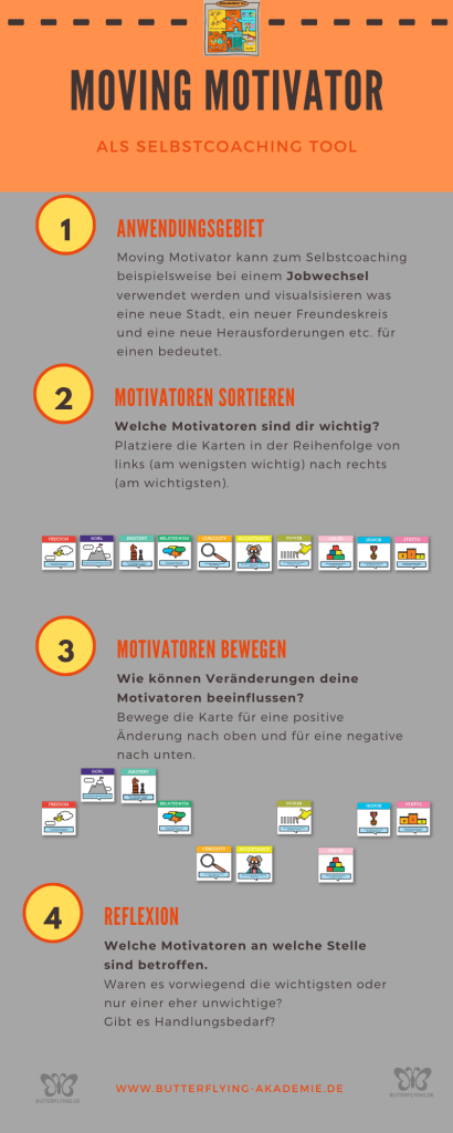 Moving Motivator - Selbstcoaching