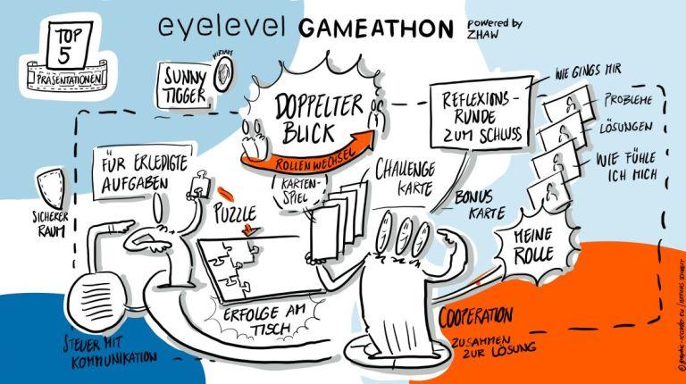Read more about the article Der doppelte Blick: 2. Platz beim eyelevel Gameathon