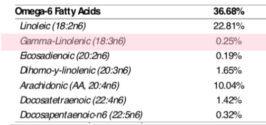 Gamma Linolenic Acid GLA Test Results