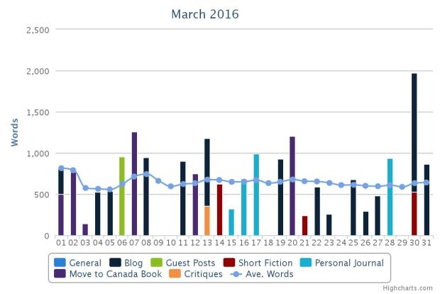 march-wordcount