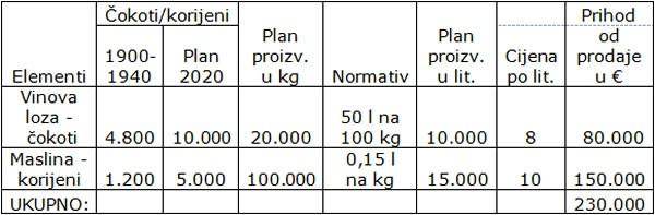 Tabela - vinova loza i masline