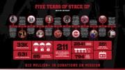 Insta :  Stack Up annonce l'événement en direct de l'appel aux armes pour le 5e anniversaire