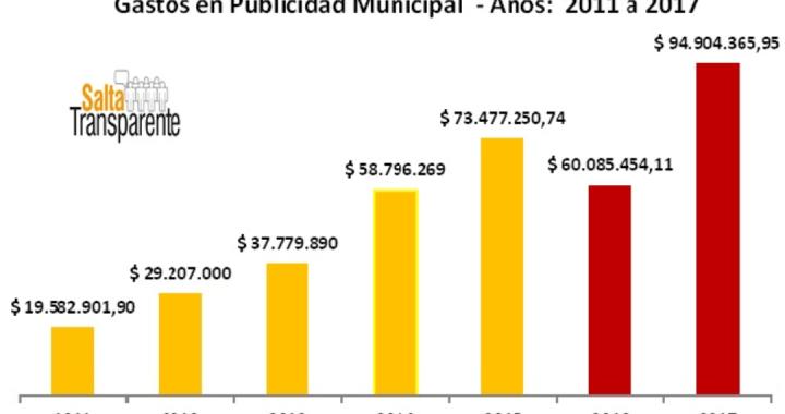 Sáenz ajusta fondos a Bomberos Voluntarios pero destina jugosas cifras en publicidad oficial