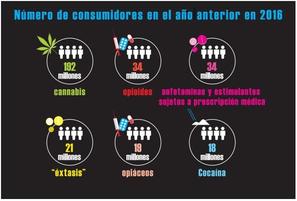 Los resultados del Informe de la ONU determina que COlombia produce el 70% de la cocaína mundial