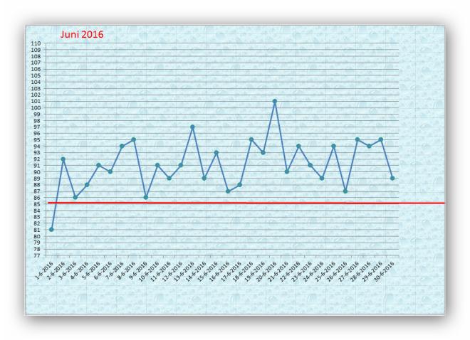 Waterpeil in de Oude Zederik juni 2016