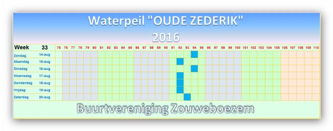 Waterpeil in de Oude Zederik week 33 2016