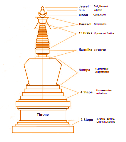 symbolism-of-a-stupa