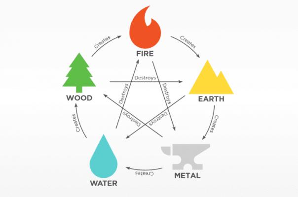 five-element
