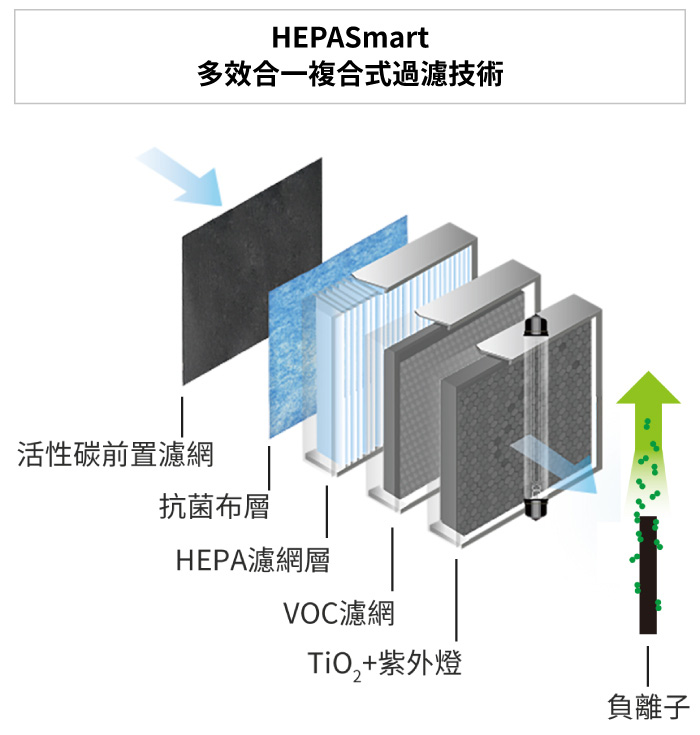 BRISE C200 專用4合1綜效型主濾網 (Breathe Combo) - c200 filter 01
