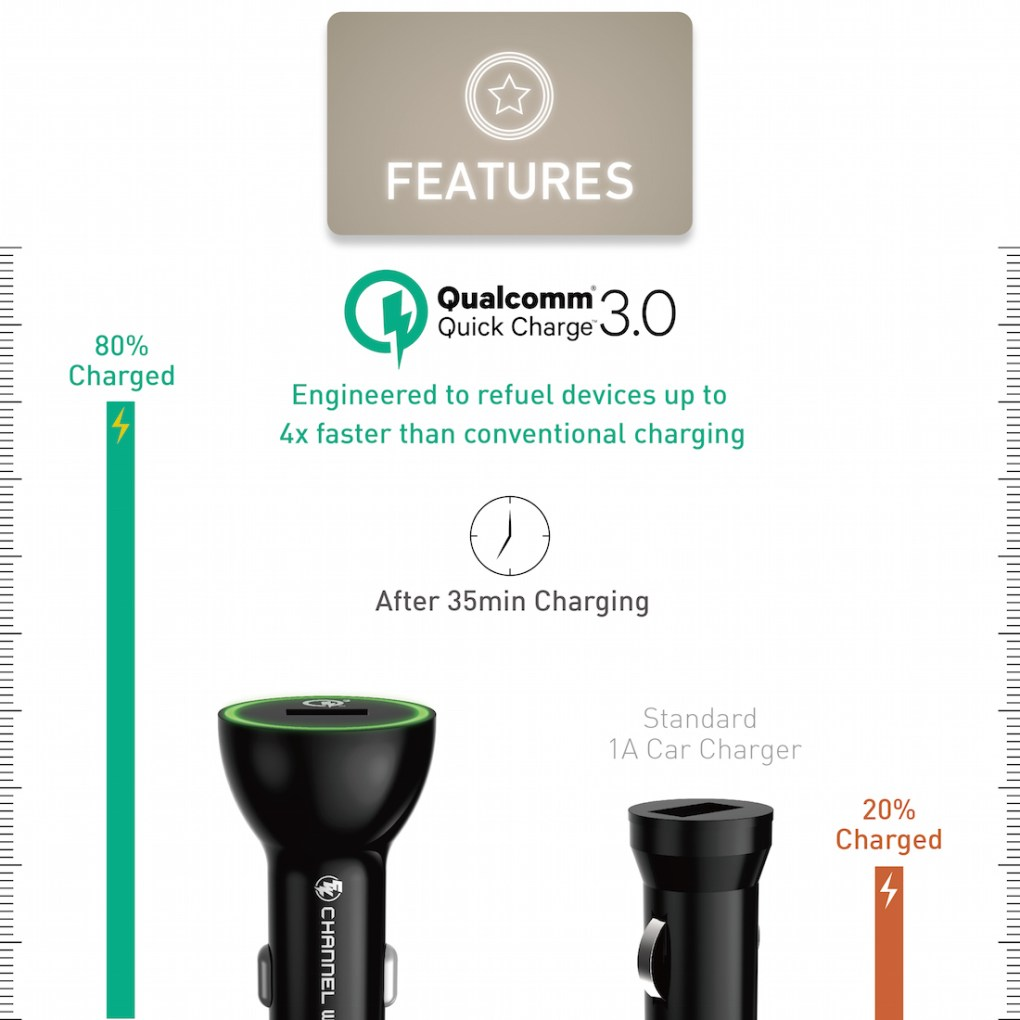 CHANNEL WELL 單孔 QC 3.0 快速車充 (充電速度提升80%) - CarCharger QC 3.0 new 02