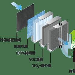 【限時優惠】BRISE C200 抗敏智慧空氣清淨機 (送濾網吃到飽12個月) - brise c200濾網組成
