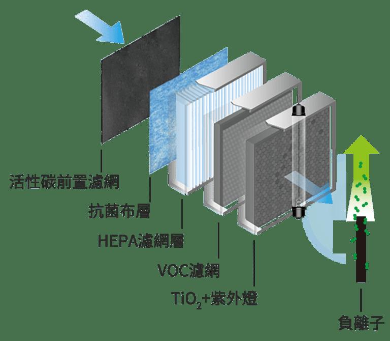 BRISE C200 抗敏智慧空氣清淨機 福利機 (附全新濾網) - brise c200濾網組成