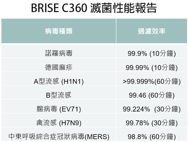 【送防疫濾網】BRISE C360 防疫級空氣清淨機(過濾99.99%流感、腸病毒) - 2