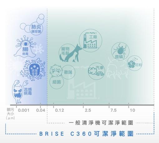 【送防疫濾網】BRISE C360 防疫級空氣清淨機(過濾99.99%流感、腸病毒) - 1119 倒數優惠 07