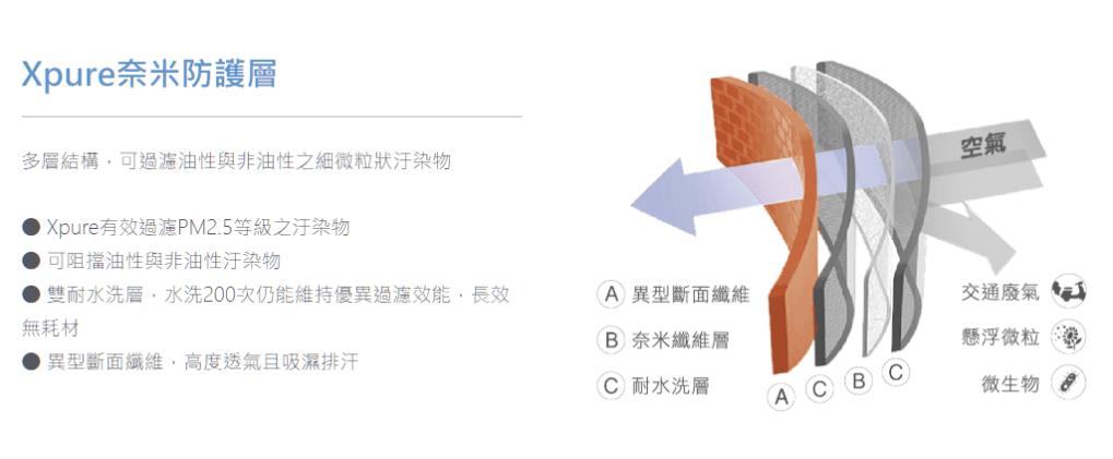 BRISE 抗 PM 2.5 織布防護口罩 (可重複水洗 200 次) - 5