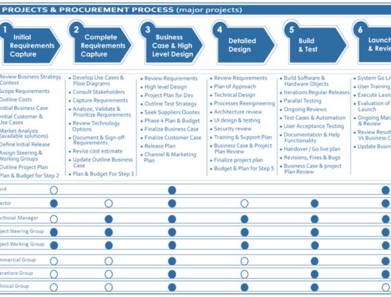 Understanding Buyer PsychologyBuyer Insights | Buyer Insights on buying organization chart, buying process stages, buying process model, buying process service, strategy map, buying process chart, customer experience map, customer buying map, customer segmentation map,