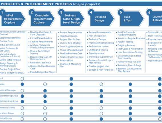 4 Types Of Business Models To Suit Your Business Concept