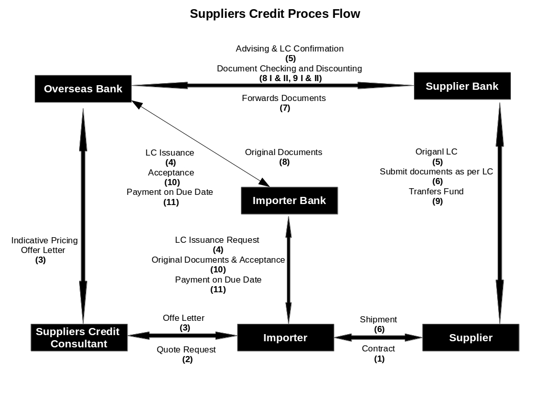 Supplier S Credit Meaning Amp Process