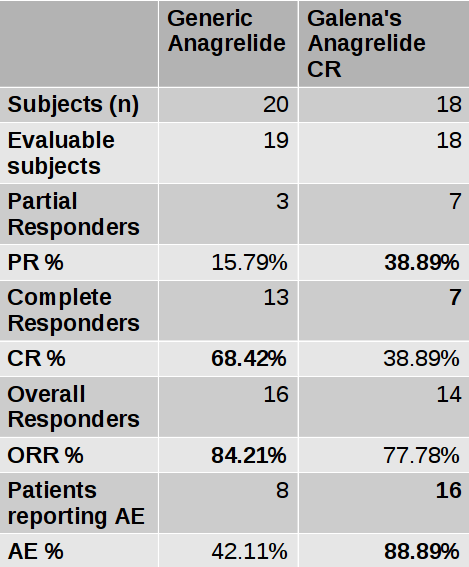 Summary of Clinical Trial Results for Anagrelide and Anagrelide CR