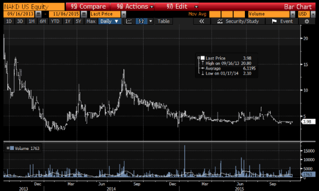 Share price from 16 Sept 2013 until present.