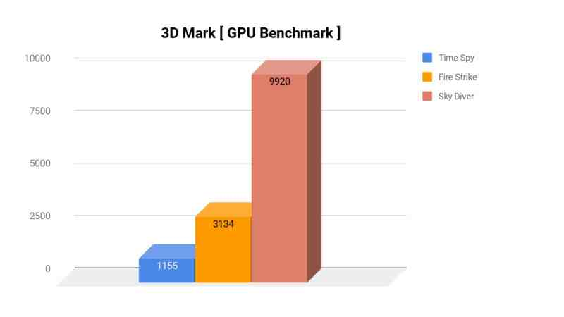 ASUS Vivobook S510 Review Performance