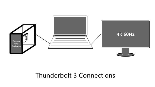 Thunderbolt 3 Usability Explained - Connections