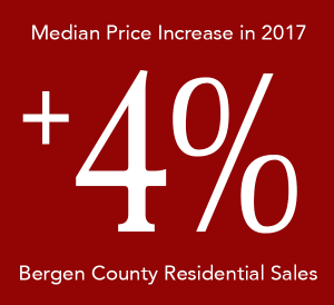 The median sale price of homes rose 4% in 2017