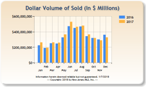 The dollar volume of homes sold in Bergen County in 2016 and 2017